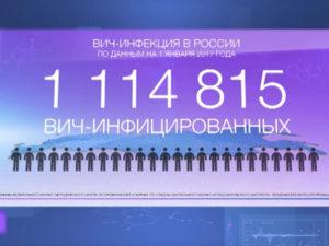 Пульс. Всероссийская акция «СТОП ВИЧ/СПИД»
