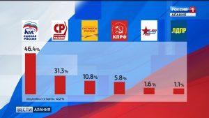 ТИК Правобережного района признал досрочные выборы депутатов собрания представителей Беслана состоявшимися