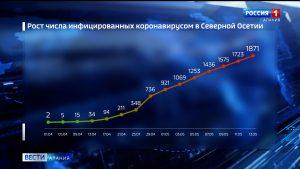 За сутки в Северной Осетии коронавирус подтвержден еще у 70 жителей