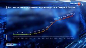 За сутки в Северной Осетии коронавирус подтвержден еще у 89 жителей