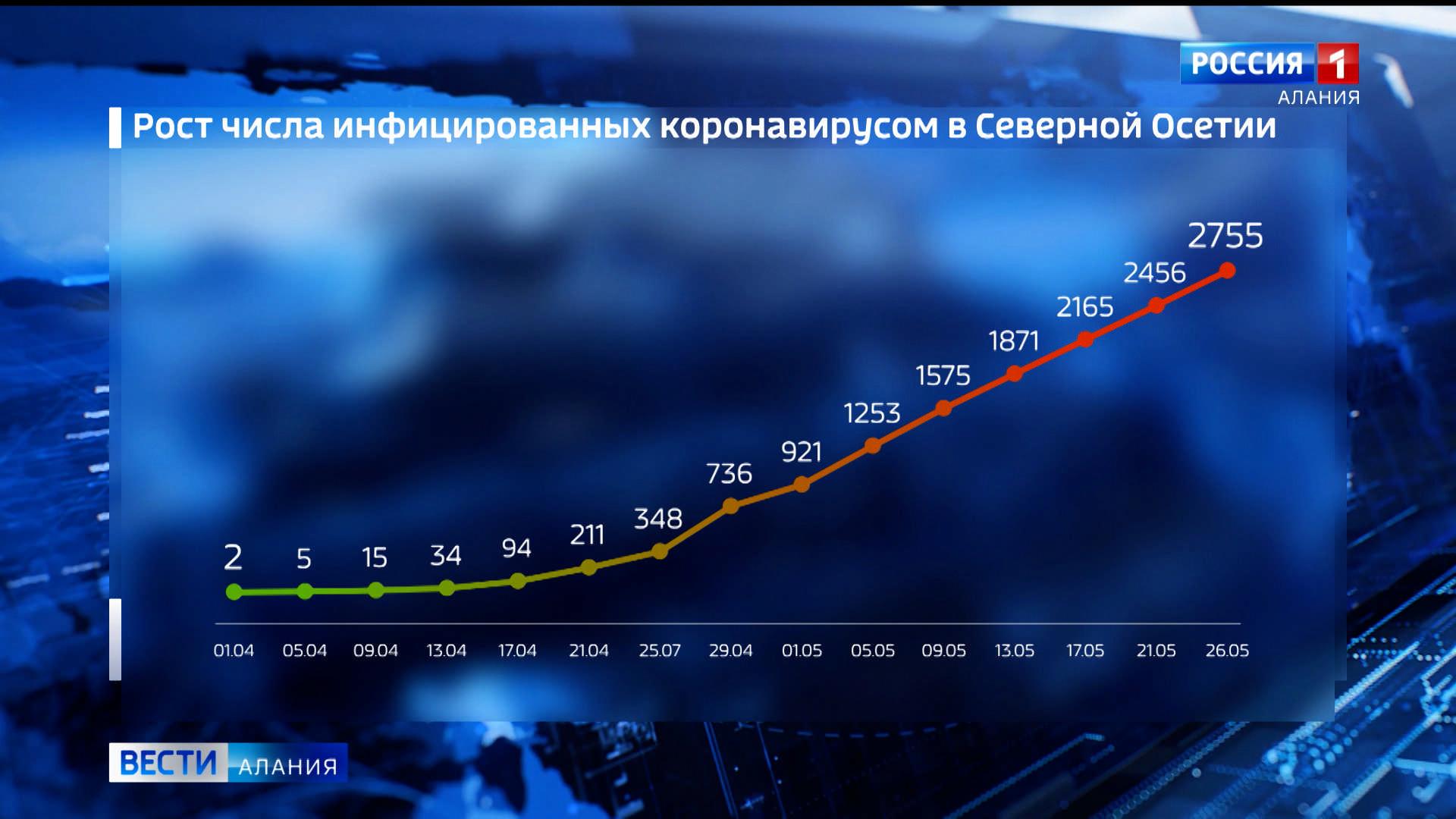 За сутки в Северной Осетии коронавирус подтвержден у 53 жителей