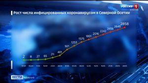 За сутки в Северной Осетии коронавирус подтвержден еще у 51 жителя