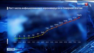 За сутки в Северной Осетии коронавирус подтвержден еще у 72 жителей
