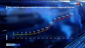 Коронавирус за сутки подтвержден у 93 жителей республики, выросло и число умерших