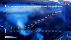 За сутки в Северной Осетии коронавирус подтвержден еще у 77 жителей