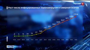 Количество заболевших коронавирусом в Северной Осетии превысило 2,3 тысячи, умерших уже 18 человек