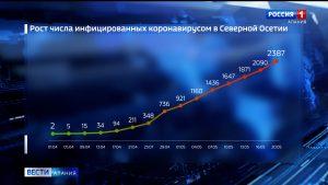 За сутки коронавирус подтвержден еще у 73 жителей Северной Осетии, умерших уже 22