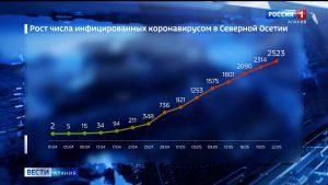 В Северной Осетии количество случаев заболевания коронавирусом превысило 2,5 тысячи
