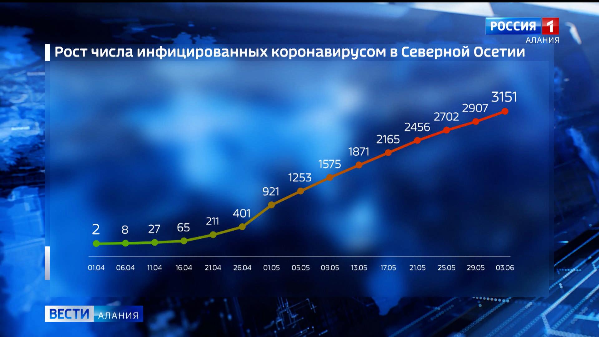 За сутки в Северной Осетии коронавирус подтвержден еще у 47 жителей
