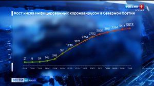 За сутки в Северной Осетии коронавирус подтвержден у 32 жителей, еще один человек скончался