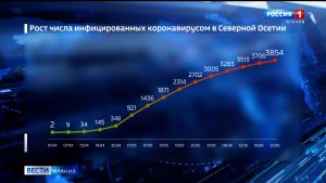 Количество случаев заражения коронавирусом в Северной Осетии увеличилось до 3854