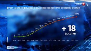 Количество случаев заболевания коронавирусом в Северной Осетии увеличилось до 4193