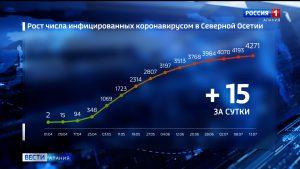 Количество случаев заболевания коронавирусом в Северной Осетии увеличилось до 4271