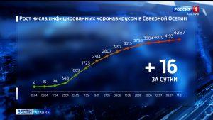 Количество случаев заболевания коронавирусом в Северной Осетии увеличилось до 4287