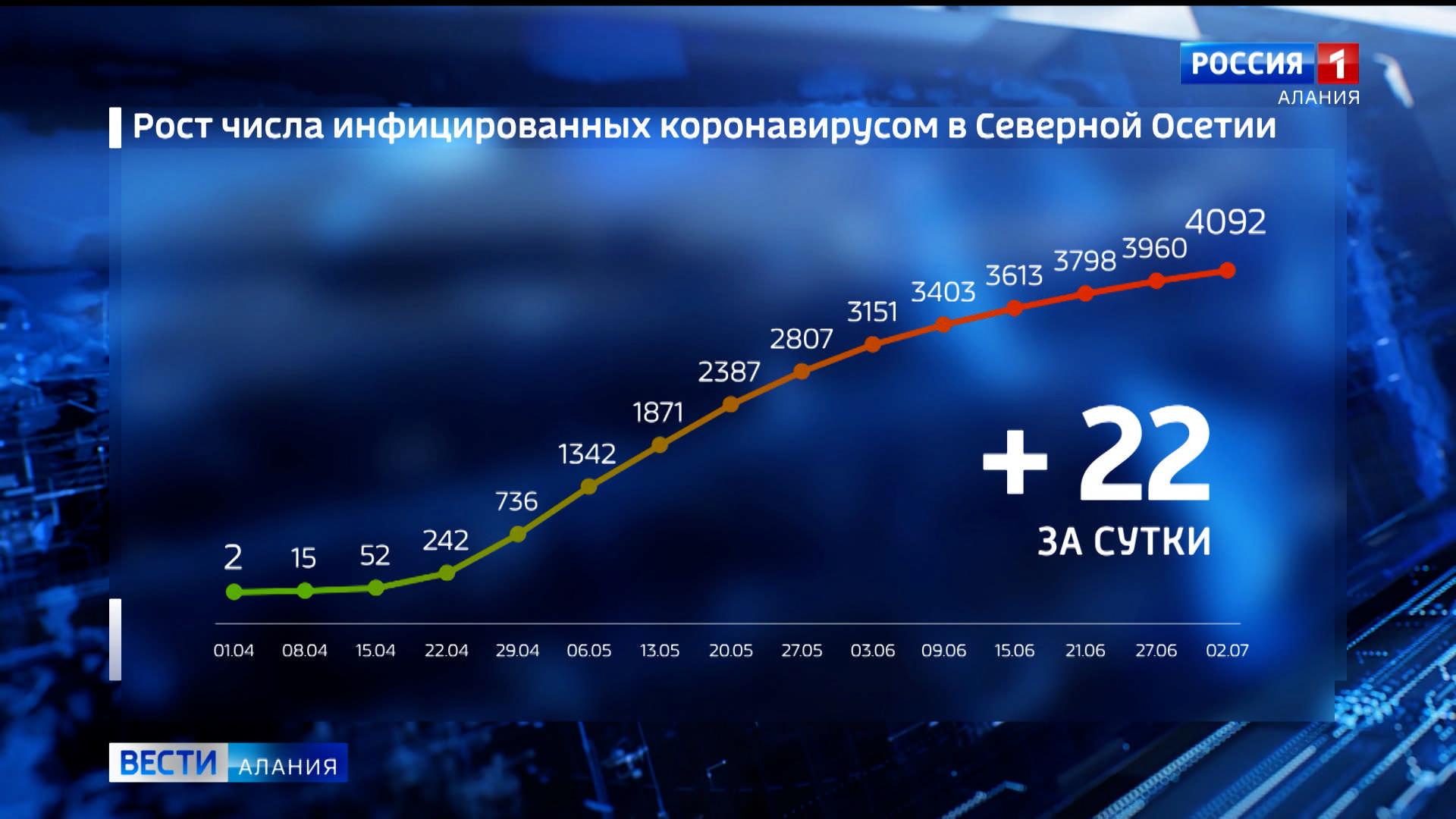 Количество случаев заражения коронавирусом в Северной Осетии увеличилось до 4092