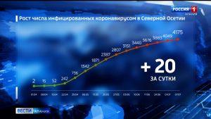 Количество случаев заболевания коронавирусом в Северной Осетии увеличилось до 4175