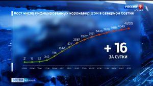 Количество случаев заболевания коронавирусом в Северной Осетии увеличилось до 4209
