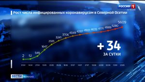 За сутки в Северной Осетии коронавирус подтвержден у 34 жителей