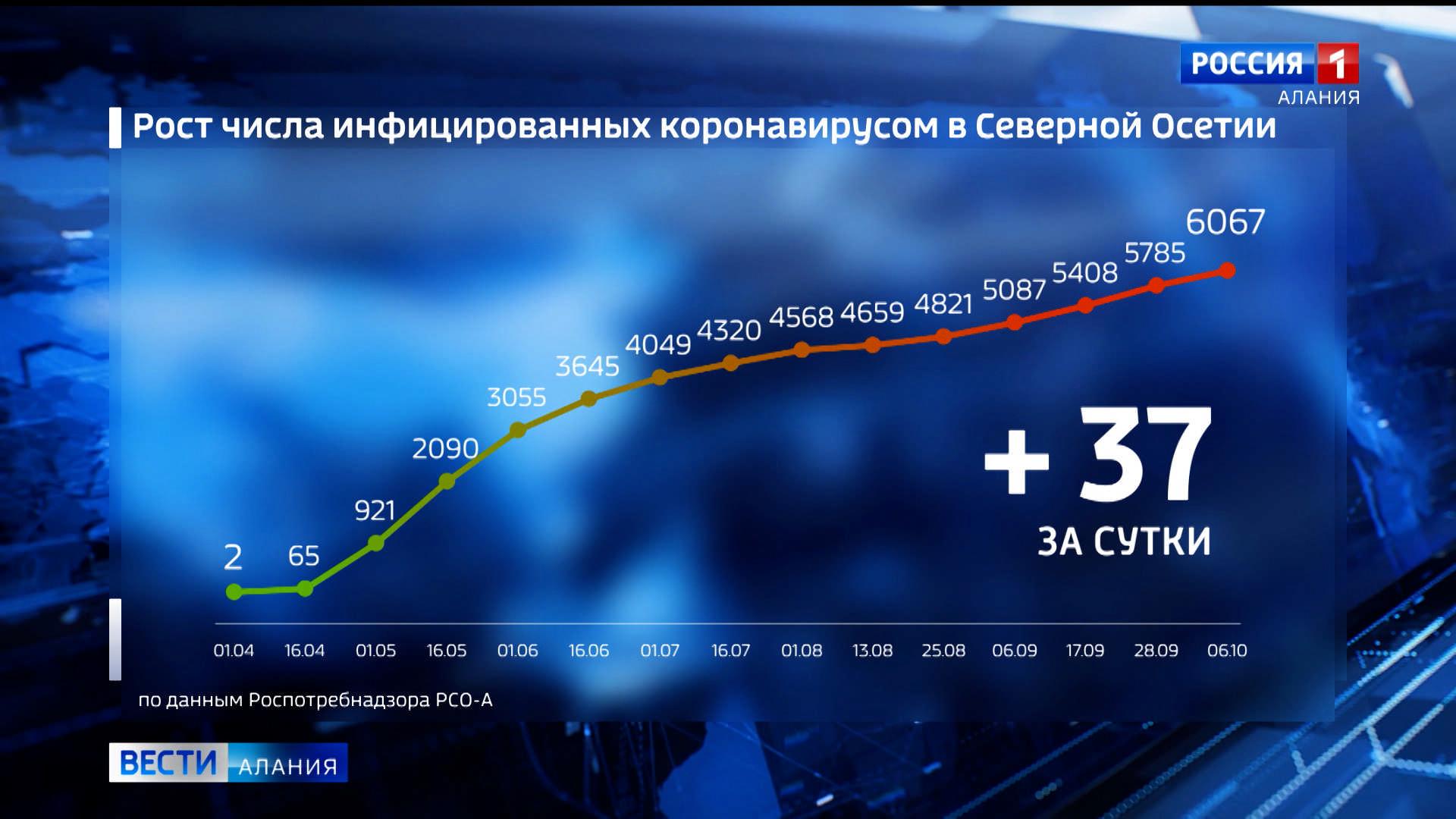За сутки в Северной Осетии коронавирус подтвержден у 37 жителей