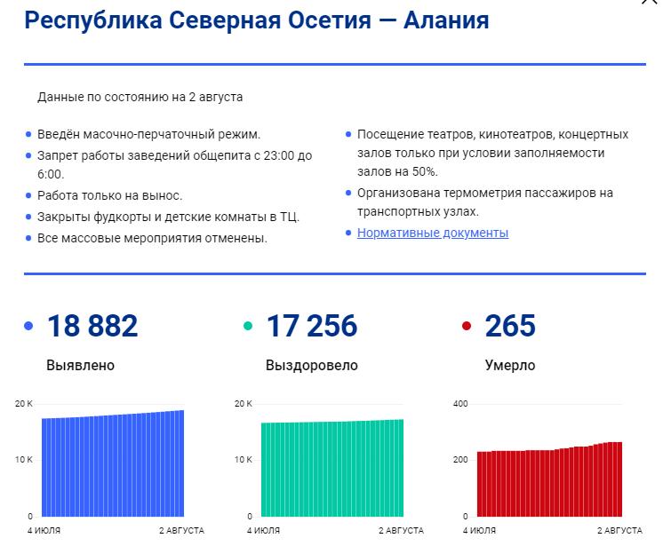 Заработала интерактивная карта России с действующими в регионах COVID-ограничениями