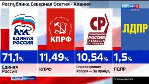 ЦИК Северной Осетии объявил итоги выборов-2021